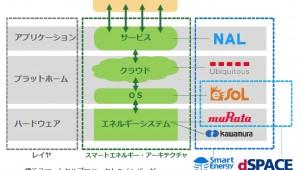 電力自由化見据え、横浜でスマハ向けエネルギーシステムの実験開始