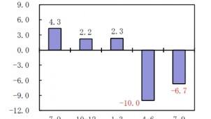 民間住宅投資、2四半期連続でマイナス