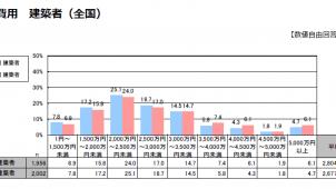 建築費用は対前年比で127万円上昇 リクルート調べ