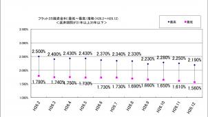 12月のフラット35金利、1.56%で5カ月連続の下降