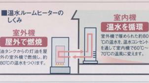 コロナ、温水ルームヒーターの室外機をモデルチェンジ