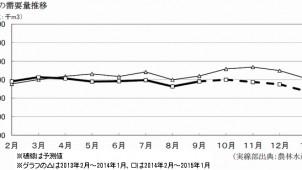 1月の木材需要量、前年同月比16.9%マイナス予測