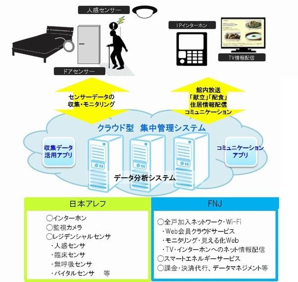 クラウド型スマートウェルネスシステムのイメージ