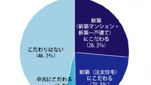 「日本人の住宅意識」調査、新築にこだわらないが半数に