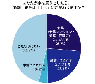 「日本人の住宅意識」に関するアンケート調査