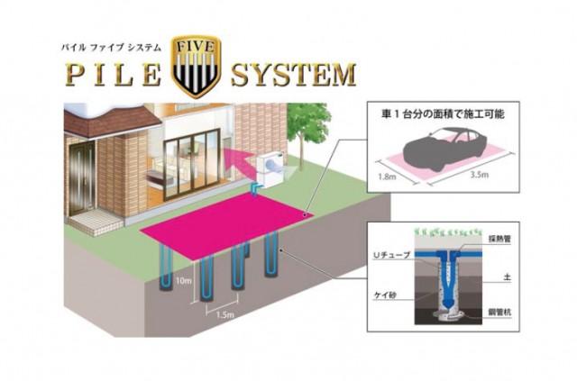 5本の採熱管は車1台分ほどの面積(1.8x3.5m)に施工できる。