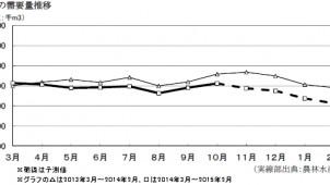 2月の木材需要予測は前年同月比20%減