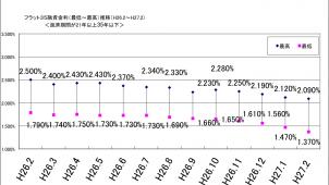 2月のフラット35金利、史上最低水準更新で1.37%