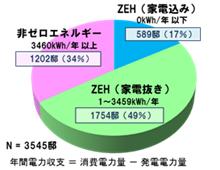 積水化学工業、2014年のZEH達成66%
