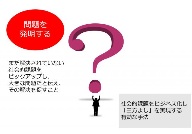 「問題の発明」のイメージ