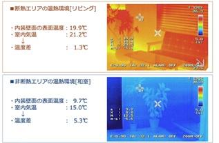 温熱計測実証検証