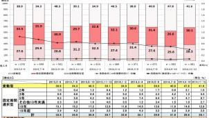 11・12月の住宅ローン利用者調査、「変動型」が減少