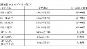 デルタ電子、太陽光発電用パワコンに出力抑制機能を搭載