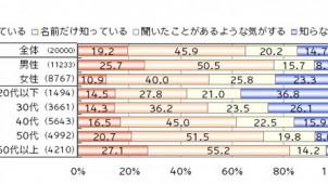 電力自由化の認知度は65%、トッパン・フォームズ調べ