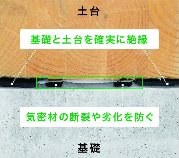 基礎と土台の間に挟みこんで使用する。