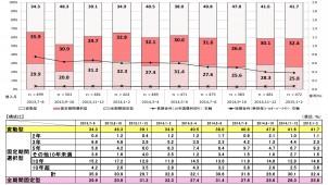 1・2月の住宅ローン利用者調査、「全期間固定型」が微減