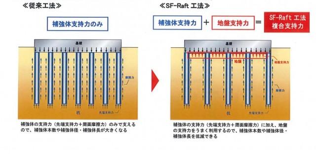 「SF-Raft工法」の従来工法との違い(ジバテック提供)
