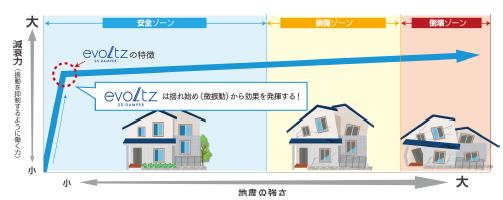 制震概念図