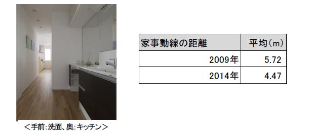 2014年住宅傾向調査