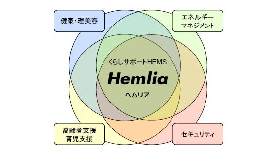 くらしサポートHEMS「Hemlia」コンセプト