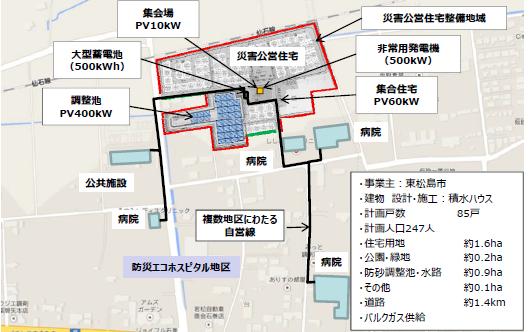 「東松島スマート防災エコタウン」概要図