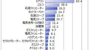 利用暖房器具 エアコンが63% マイボイスコム調査
