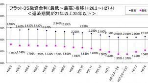 4月のフラット35金利、2カ月連続で上昇