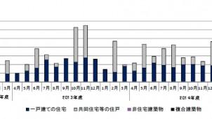 2014年度の低炭素建築物認定、戸建ては前年度比で減少