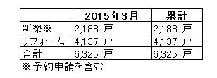 2015年3月末時点の省エネ住宅ポイント申請状況