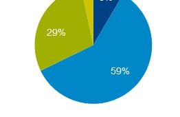 HEMS利用開始後の節電意識「高まった」が約7割 、GfKジャパン調べ
