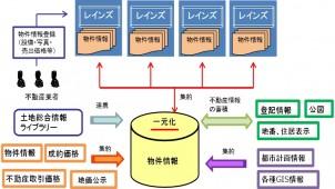 「不動産総合データベース」、横浜の売買物件で6月から試行運用