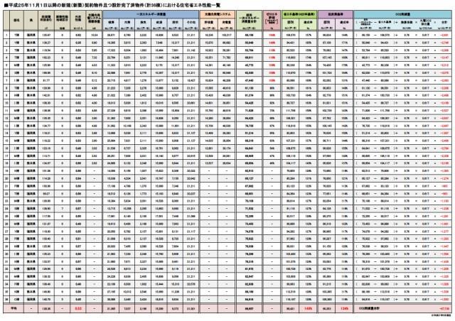 全棟で一次エネルギー消費量等級5、断熱等性能等級4の最高レベルを取得。エコハウスの普及をめざしてこのほど、全棟の省エネ性能データを公表した。