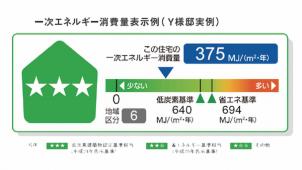 福岡のエコワークス、平均146%の消費エネルギー削減を達成