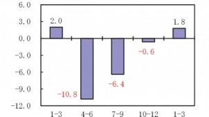 1~3月期のGDP速報 民間住宅投資は前期比1.8%増