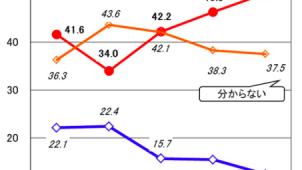 民間住宅ローン利用者の実態調査、「買い時だと思う」過半で増加基調