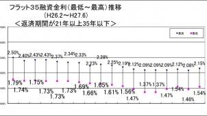 6月のフラット35金利、1.54%で2カ月ぶりの上昇