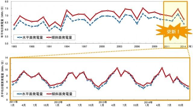 30年間の月別・年別の日射量・発電量のグラフより、対象地点における発電量の年単位・月単位の変動を視覚的に把握できる。