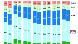 2014年度フラット35利用者調査、30代の構成比が低下