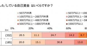 リフォーム検討者の自己資金は176万円 LIXIL調査