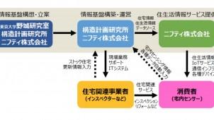 構造研xニフティx東大生研、ストック活性化に向けた事業開始