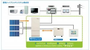 田淵電機、非常時でも3日間家電が使える大容量システム