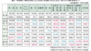 住まい価値総合研究所、「宝くじが5000万円当たったら」女性の住生活ニーズ調査結果を公表