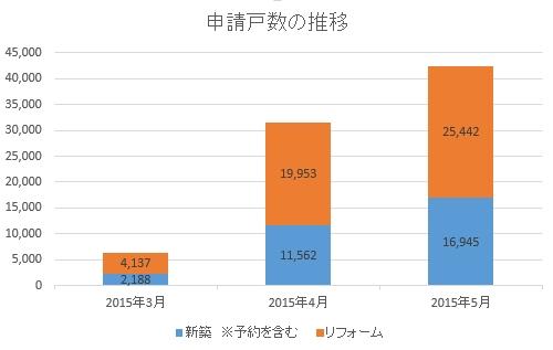 省エネ住宅ポイント申請状況2015年5月