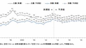 中古・リフォーム市場「2030年まで年間6兆円台で横ばい」、野村総研予測