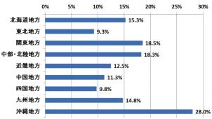人気の移住先は「沖縄」、同居者は「配偶者」が過半数、ネオマーケティング調べ