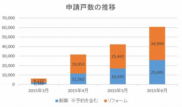省エネ住宅ポイント申請2015年6月
