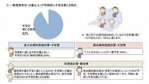 二世帯同居への不安は9割以上、娘夫婦同居では母の不安増大?