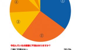 賃貸でDIY「する気がまったくない」は24%