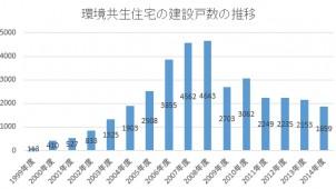 環境共生住宅の建設戸数、前年度比1割減