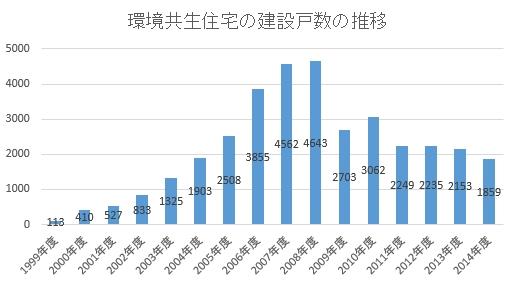 環境共生住宅 建設戸数 推移 2014年度